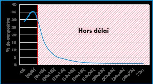 graph strilisation 21
