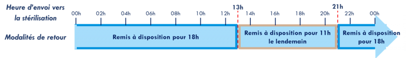graph strilisation 31